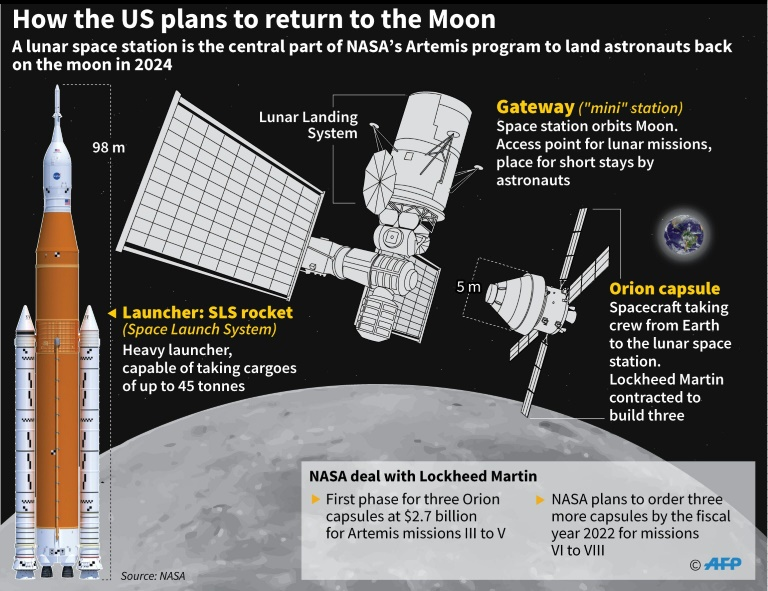 Graphic on NASA's Artemis program to establish a mini-space station orbiting the Moon before landing on the surface in 2024.